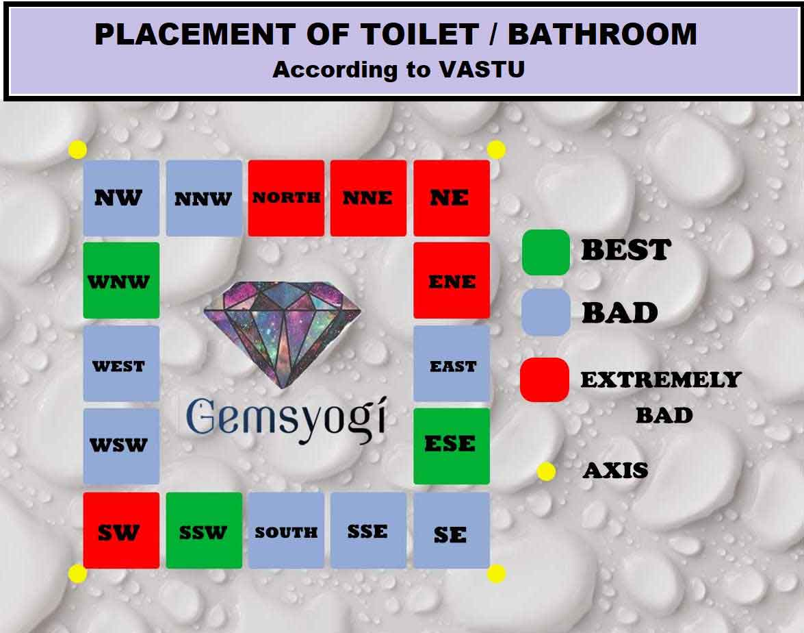 Vastu for Toilet and Bathroom | 20+ Tips with Simple & Effective Remedy