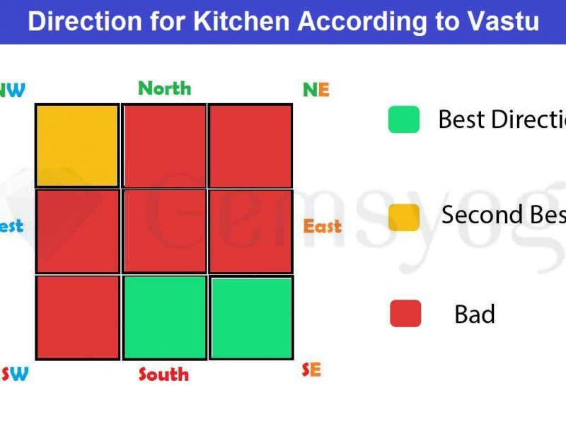 Kitchen Vastu | A Complete Vastu Guide For Kitchen