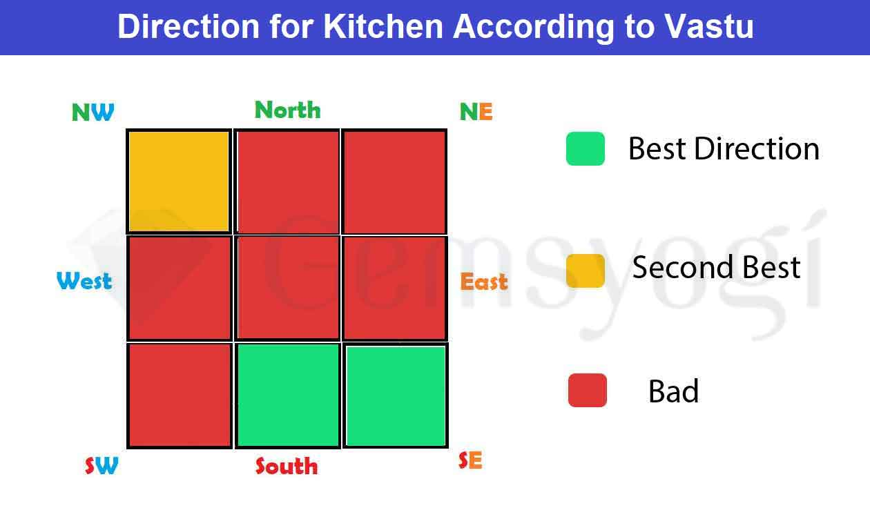 Kitchen Vastu   A Complete Vastu Guide For Kitchen